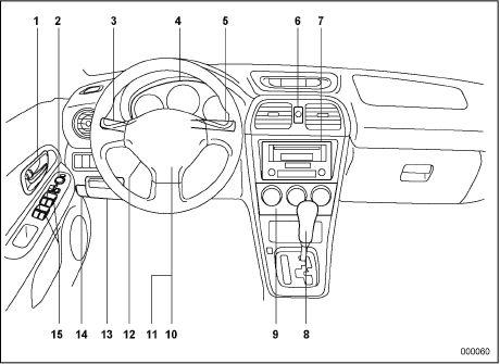 Панель приборов Subaru Impreza